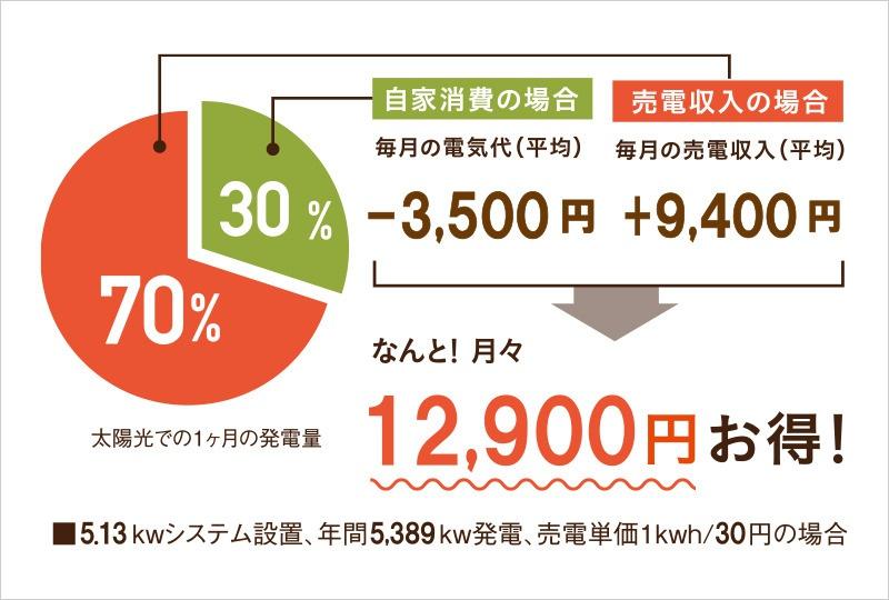 12900円お得