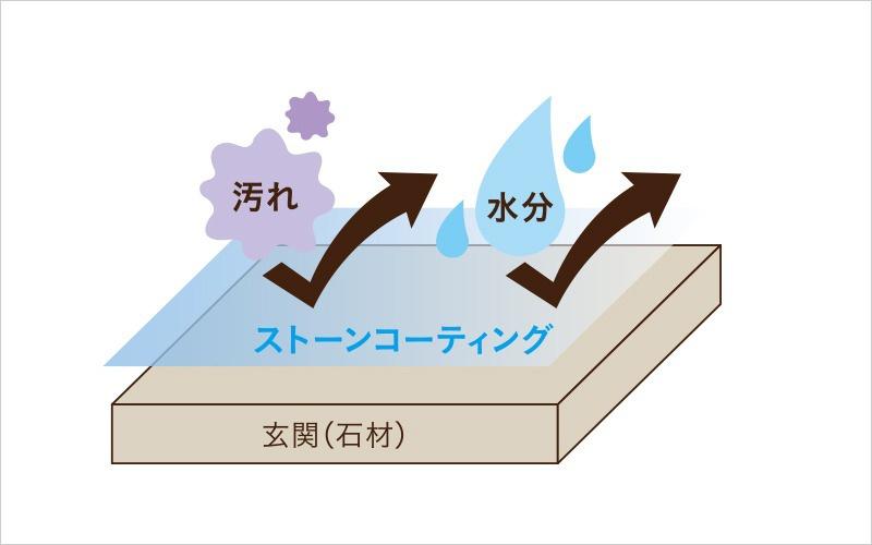 水や汚れが浸透しにくい
